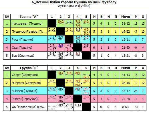 Промежуточные результаты 6-Осеннего Кубка города Пущино