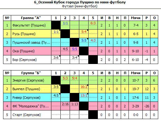 Результаты 6-Осеннего Кубка города Пущино по мини-футболу