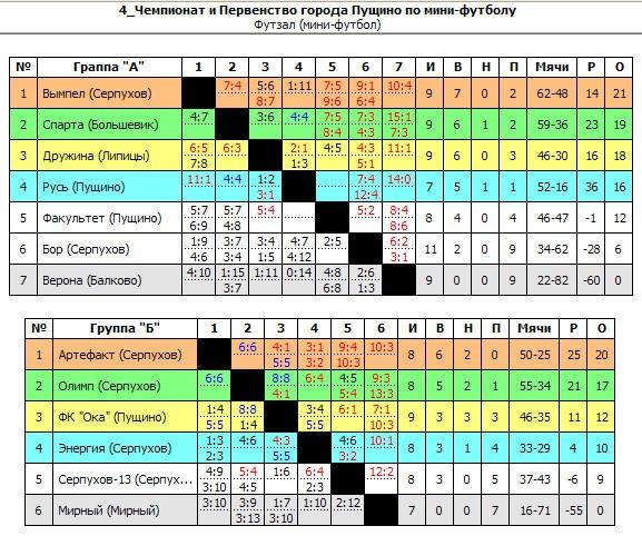 Результаты чемпионата по мини-футболу (тур 7-11)